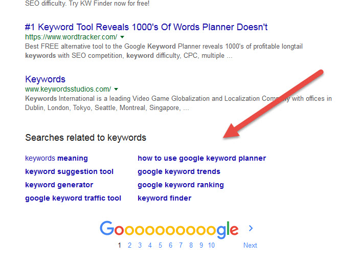 What Are Keywords and Why Are Keyword Phrases Important